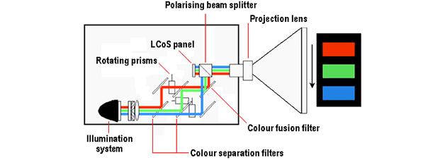 LCoS technology