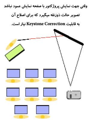keystone-correction-projector-problem-2
