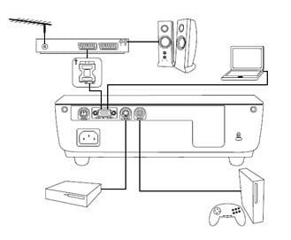 اتصالات پروژکتور اپتما DS211