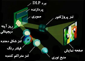 how-dlp-projector-works