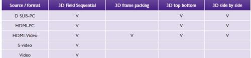 فرمت های سه بعدی پروژکتور