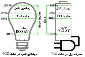 مصرف برق کمتر پروژکتور